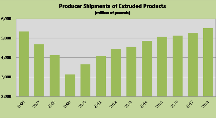 North American Aluminium Extrusion Industry hit record high shipments in 2018